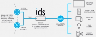 IDs Diagram